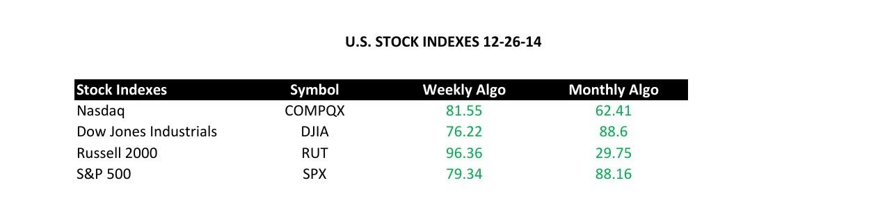 U.S. Stock Indexes