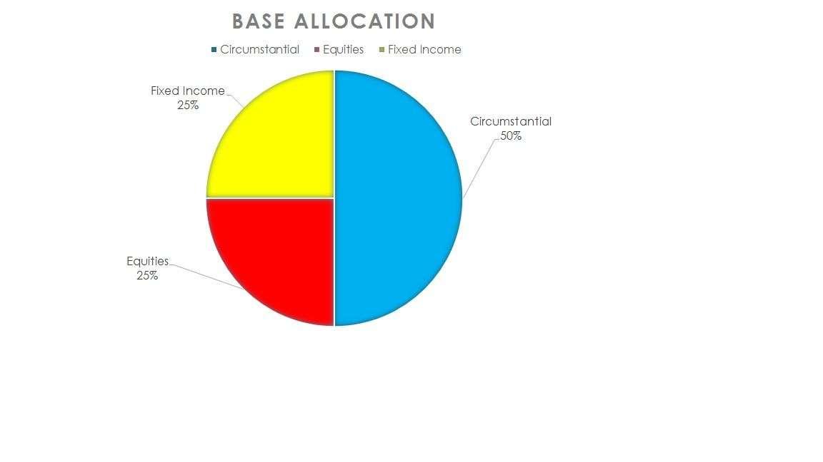 Base Allocation