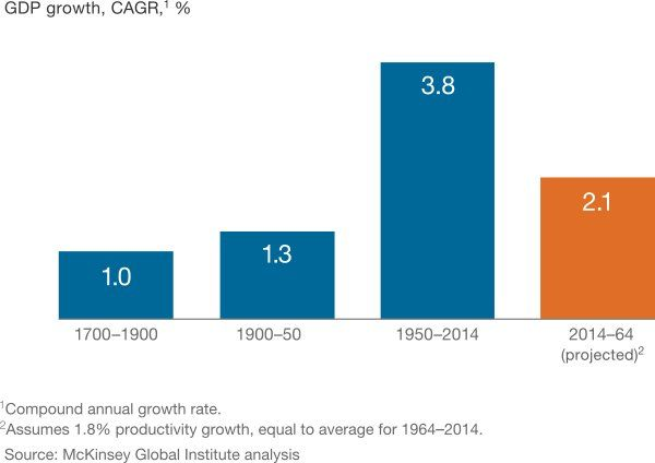 New Normal Global Growth
