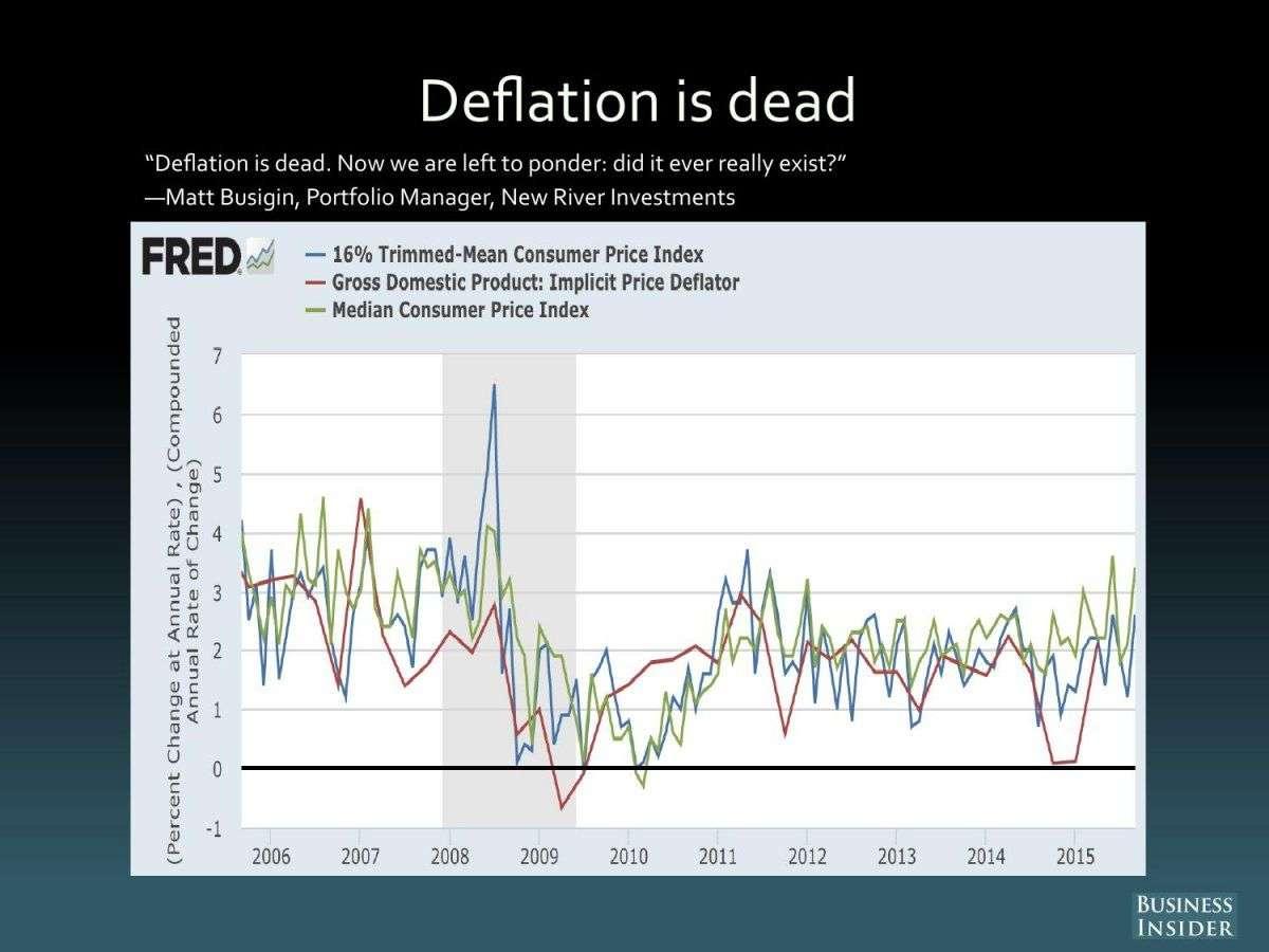 Deflation is Dead
