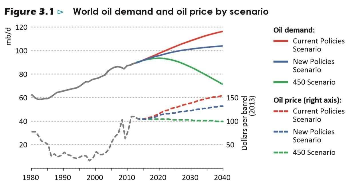 Oil Demand Scenarios