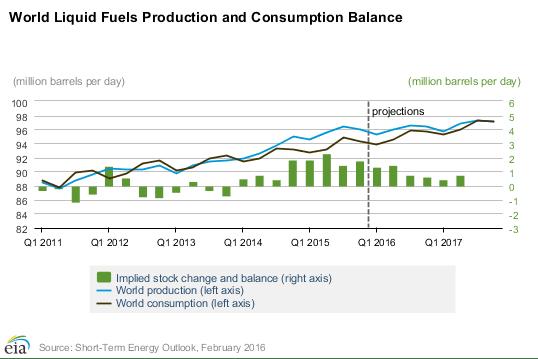 Oil Production & Consumption
