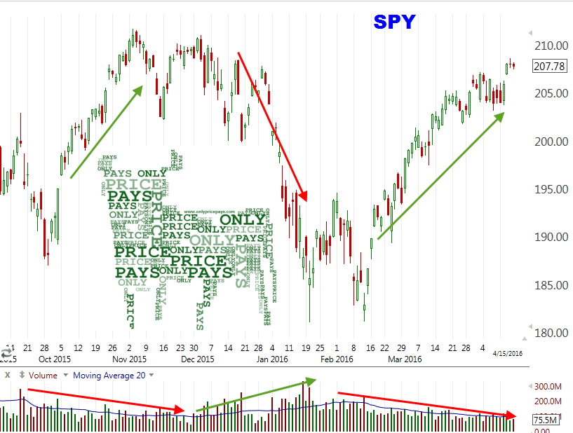 Rising market on falling volume