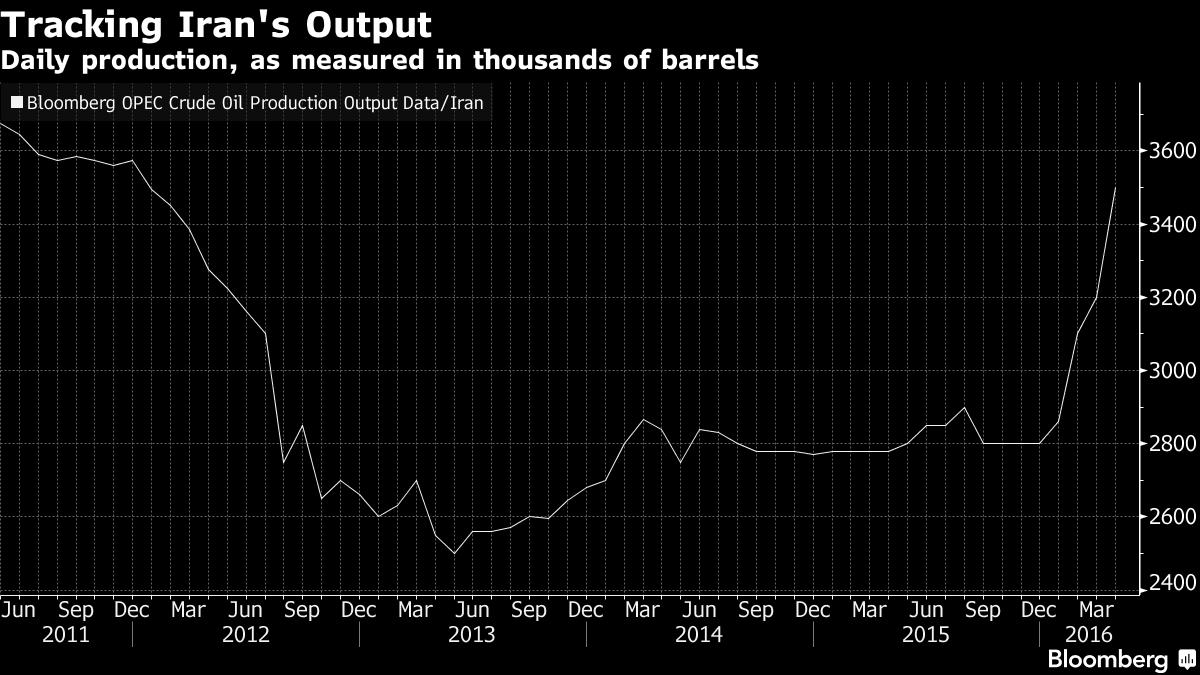Iranian Oil Prodcution