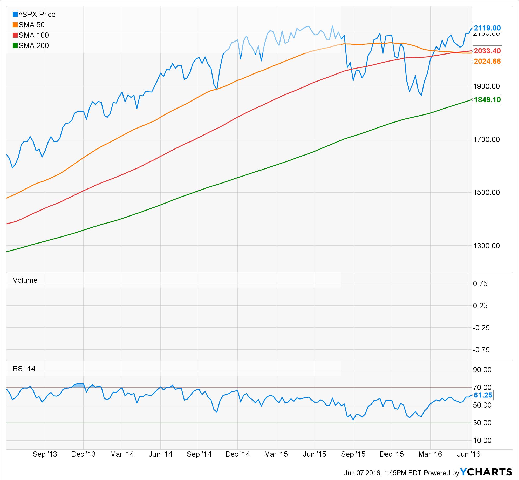 S&P 500 3 Year