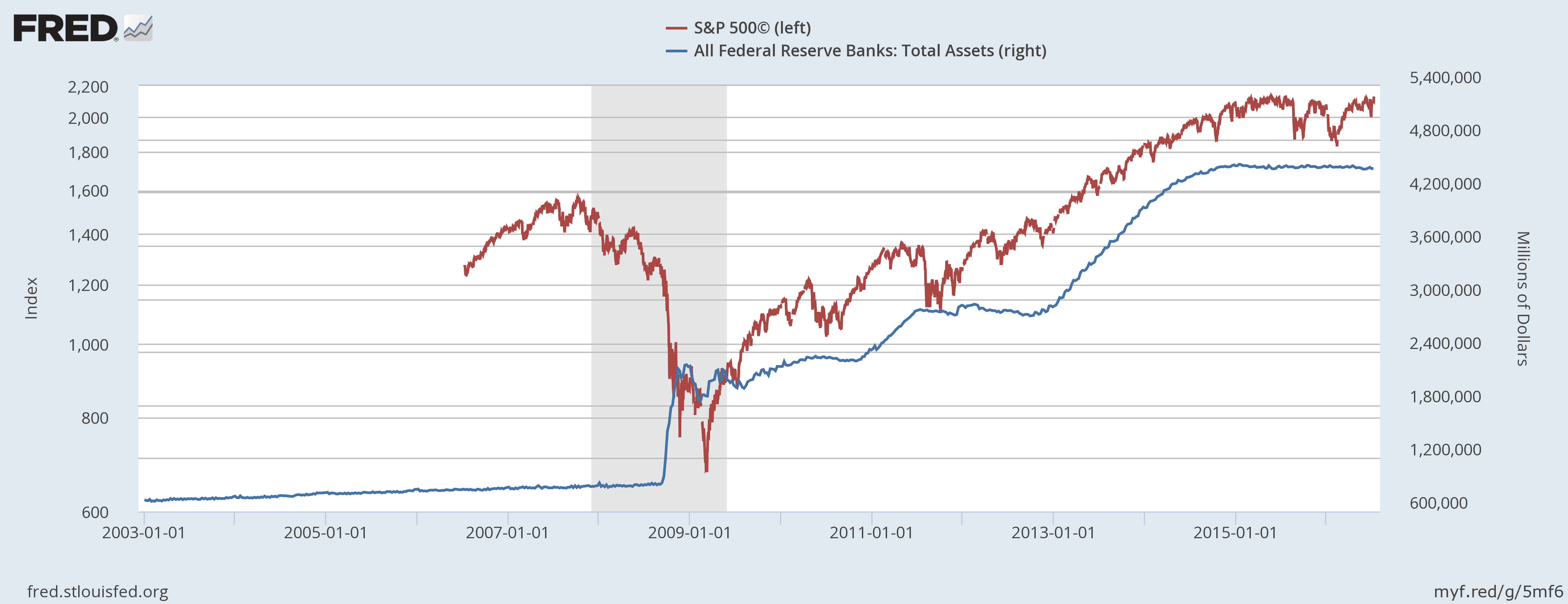 S&P 500 to Fed